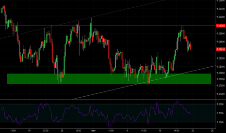 EURCHF: [1.36] The narrower it gets, ...