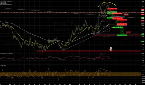 EURGBP: Broken upper trend line after double top.