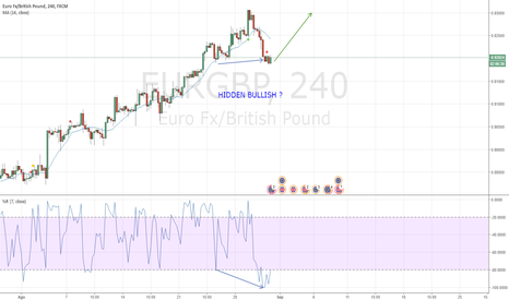 EURGBP: Posible Hiden Bullish