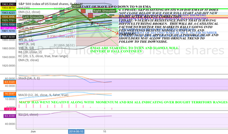 SPX500: S&P FINAL UPDATE FOR TOMORROW MORNING