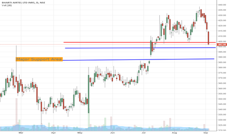BHARTIARTL: Airtel - In the Major Support Zone