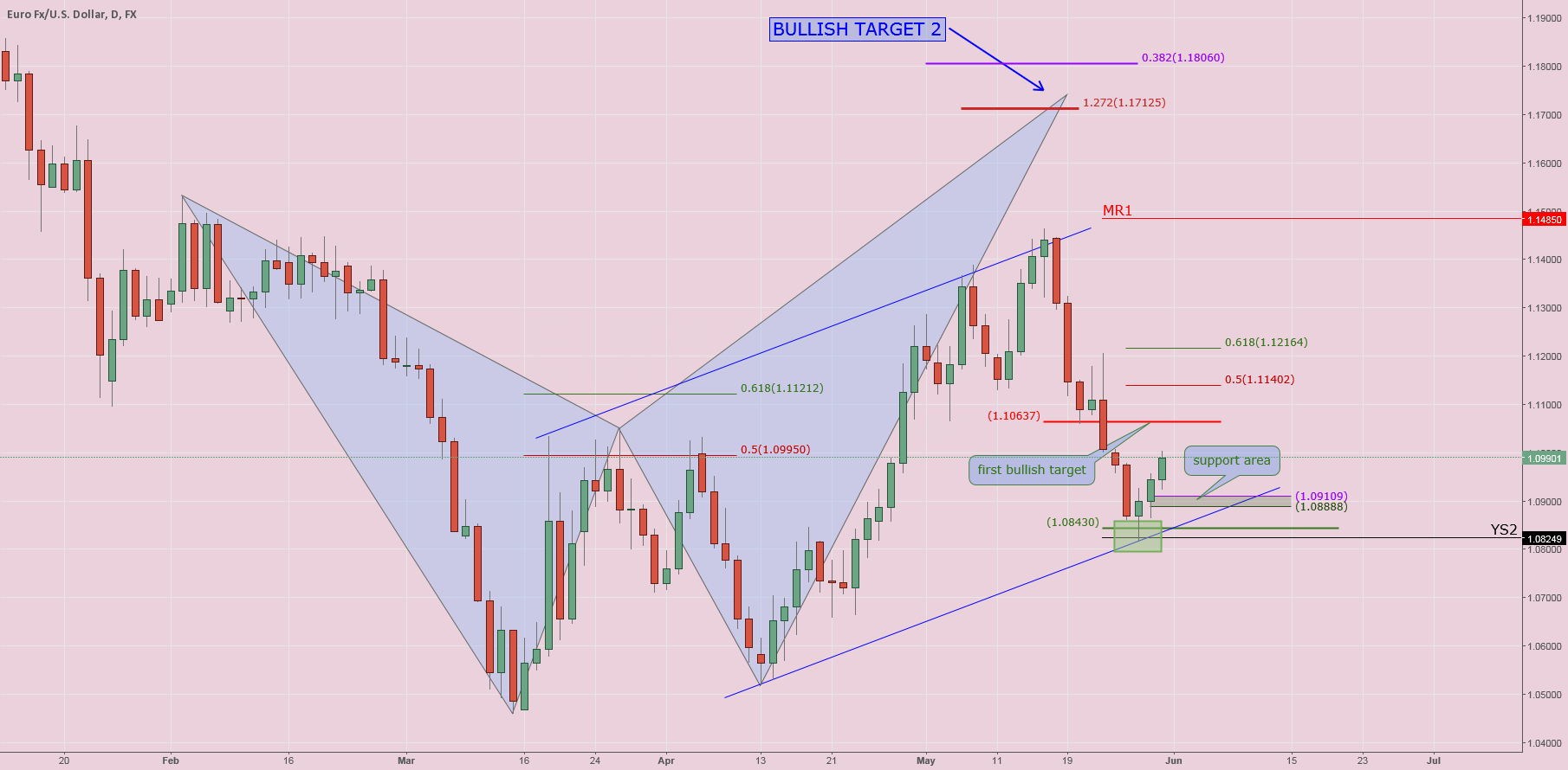 $EURUSD#: Weekly Analysis