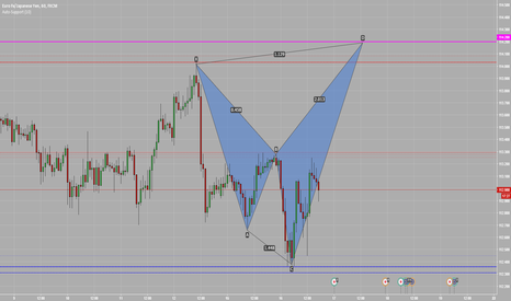 EURJPY: Shark Pattern on EURHPY H1