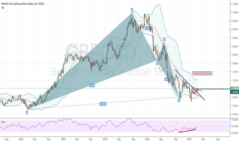 GBPCAD: gbpcad - weekly