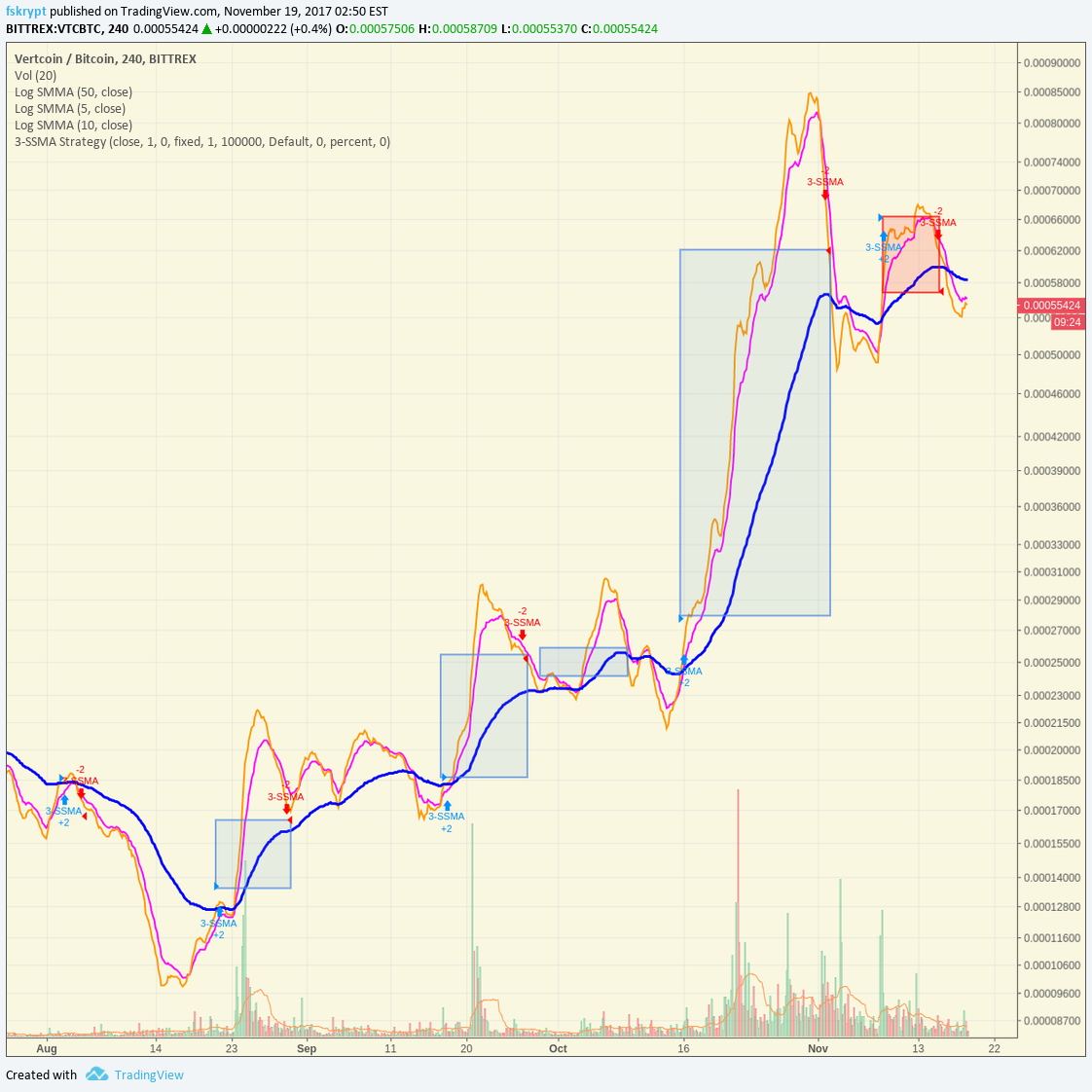 Triple SSMA Strategy by fskrypt — TradingView