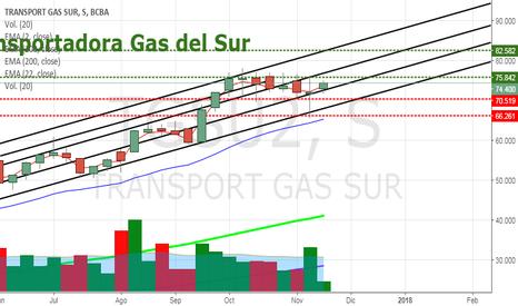 TGSU2: TGSU2 - Transportadora Gas del Sur