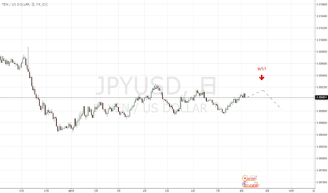JPYUSD: JPYUSD円ドルの考察