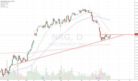 NRG: Long setup