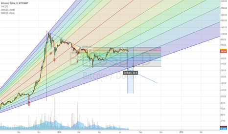 BTCUSD: Back to Bear