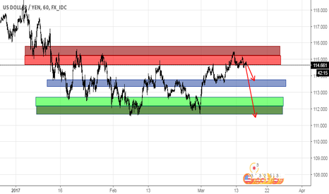 USDJPY: UJ short with rate hike!!