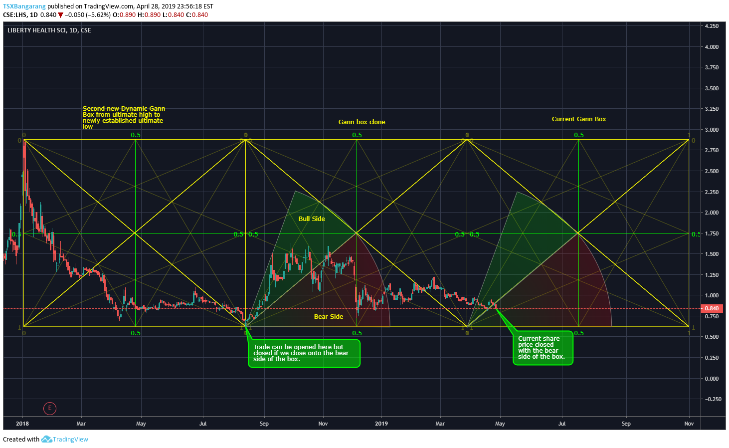 Let's get freaky with Gann Box Analysis and Time Cycles para CSE:LHS