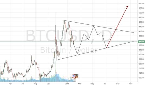 BTCUSD: Longterm bullish triangle