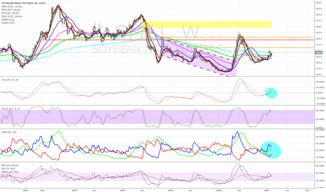 SM1!: Can Soybean Meal be ready to challenge last year's high