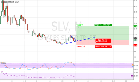 SLV: $$$ SLV $$$ - SILVER AT SUPPORT ON MONTHLY TIMEFRAME