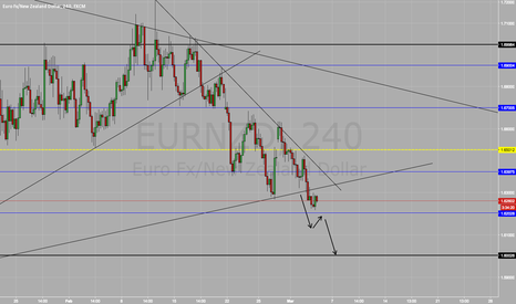 EURNZD: Short On EUR/NZD SELL SELL SELL !!!