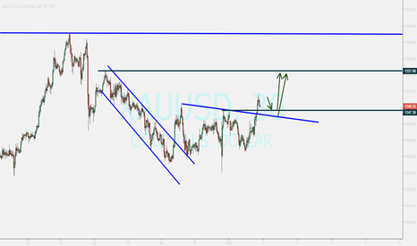 XAUUSD: GOLD....waiting for pullback ending