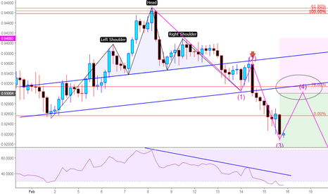 USDCHF: A great opportunity for Shorting USDCHF