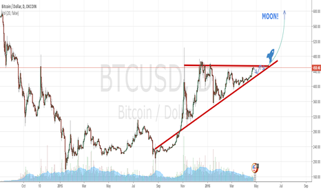 BTCUSD: Second triangle is being played out.
