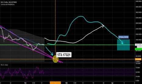 BCHUSD: BCH/USD 13/02/18