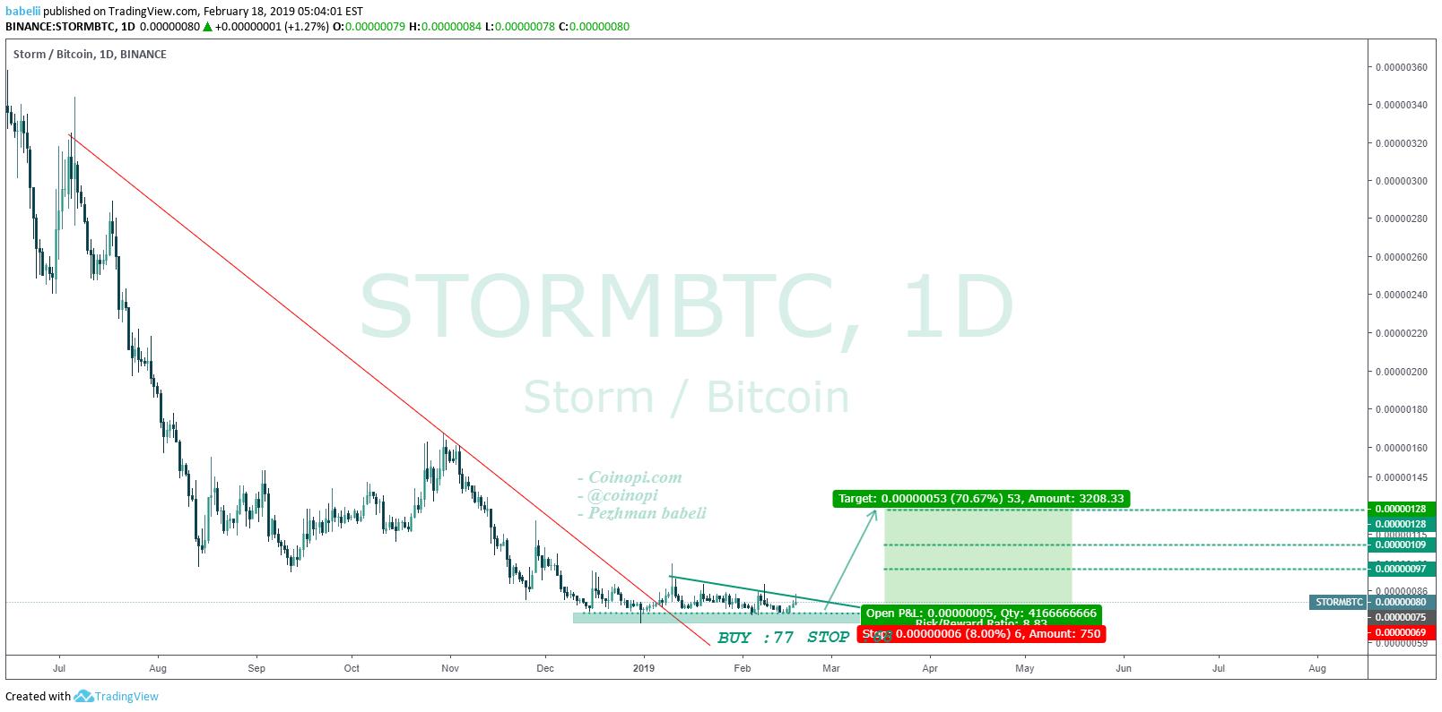 storm btc tradingview)