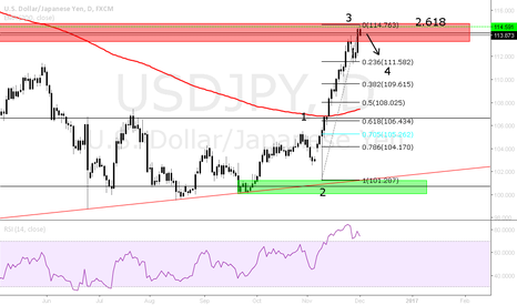 USDJPY: WAVE 3 CONCLUSION