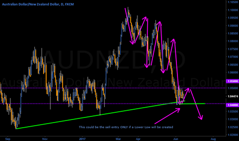 AUDNZD: AUD/NZD  in a clear opportunity for explosive breakout (1)