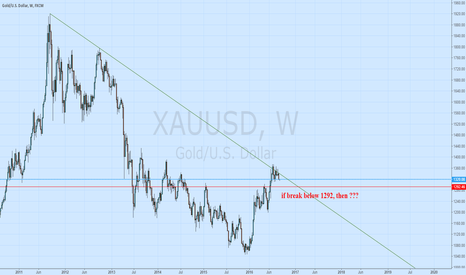 XAUUSD: Gold: watch 1292