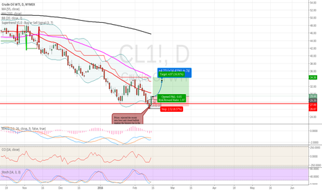 CL1!: OIL  HEADING TO 333