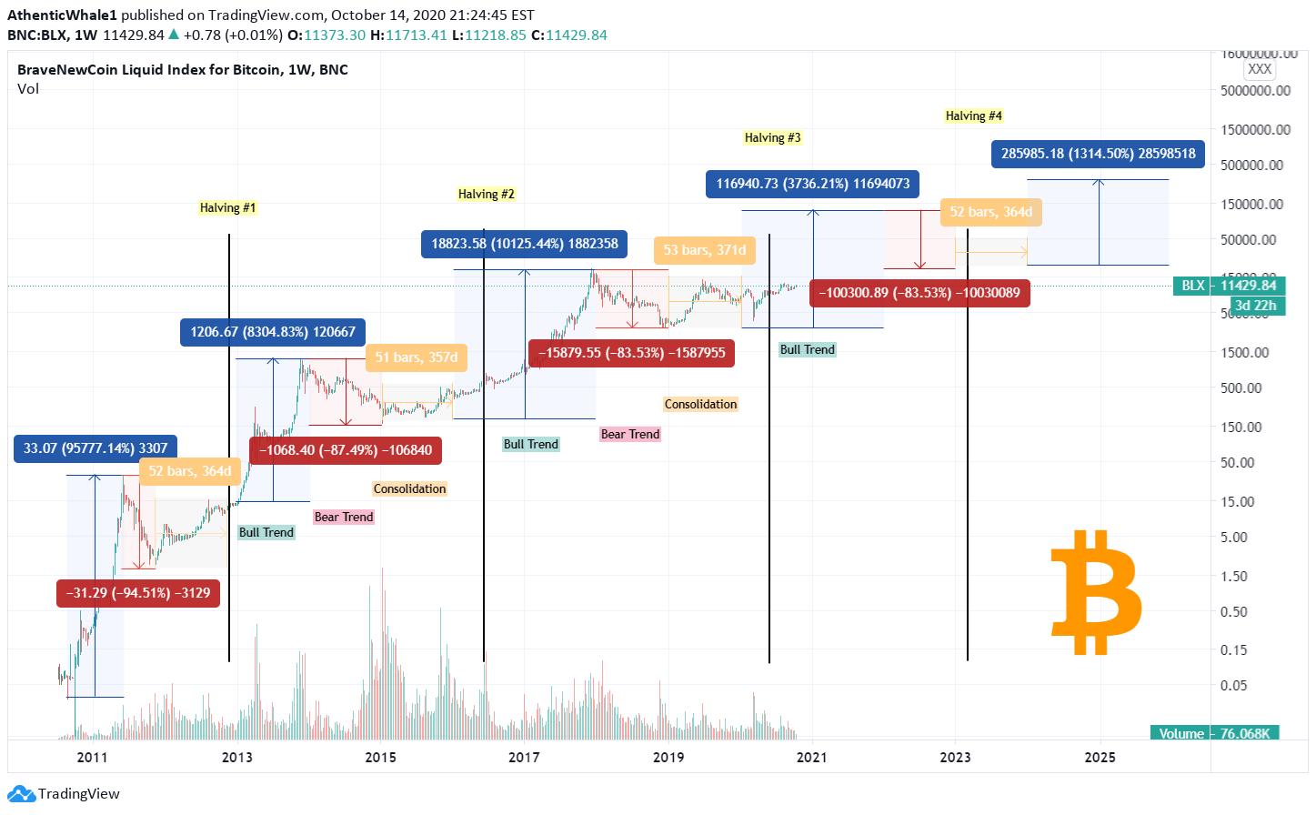 Bitcoin Kainų Prognozė M. « Prekyba BTC Online