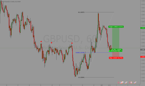 GBPUSD: First opportunity of the year