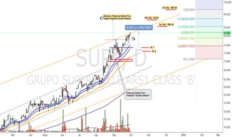 SUPV: Banco Supervielle - (SUPV) - BCBA - Panel General