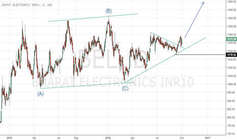 BEL: Another long opportunity in BEL