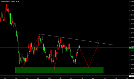 GBPUSD: LONG GBPUSD WHEN THE PRICE PULLED BACK TO THE GREEN SUPPORT AREA