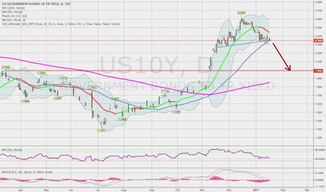 US10Y: Bond yield down