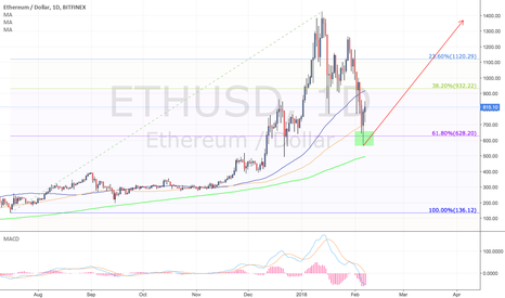 ETHUSD: ETHUSD Nice Long Position from 61.8% Retracement