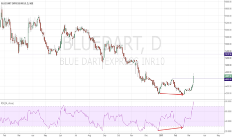 BLUEDART: Double Bottom Reversal BlueDart