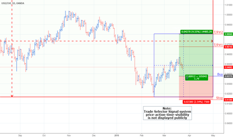 USDCHF: USD/CHF Currency Pair Chart