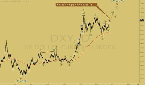 DXY: [번역/아이디어] 달러 지수 - 파동 [iii]
