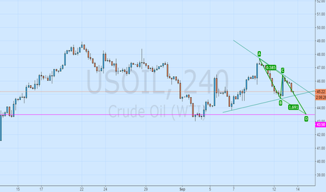 USOIL: Drop ABCD form, pay attention to adjust the triangle fluctuation
