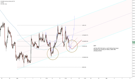 DXY: Will $DXY touch lower tramline?