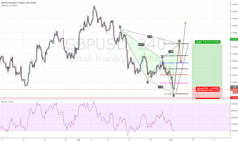 GBPUSD: possible trend change and chyper