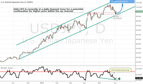 USDJPY: USD-JPY Up Channel at Demand Zone