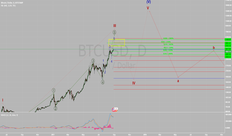 BTCUSD: Elliot wave count for Bitcoin (BTCUSD) says is near a top