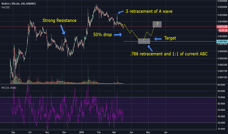 WTCBTC: Continued sell off,  Short term potential but I'm not going long