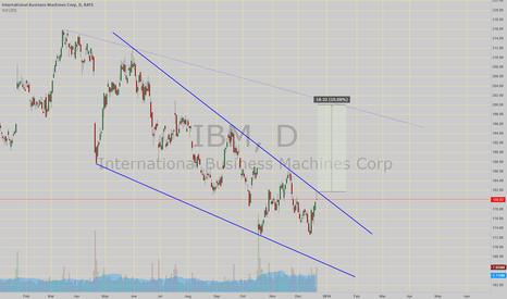 IBM: Eyes Descending wedge B/O!!! it has a price target around 200!!