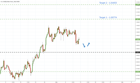 USDCHF: UsdChf - Correction But Uptrend Intact