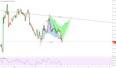 EURJPY: EURJPY Two potential cypher patterns