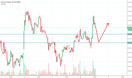 LTCUSD: LTC will bounce on either supports