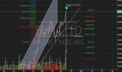 BYMA: Bolsas y Mercados S.A. (BYMA) - BCBA - Merval