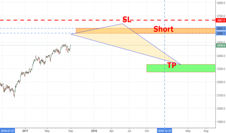 SPX: Sell limit , Short #S&P_500 25777:26000 #S&P500